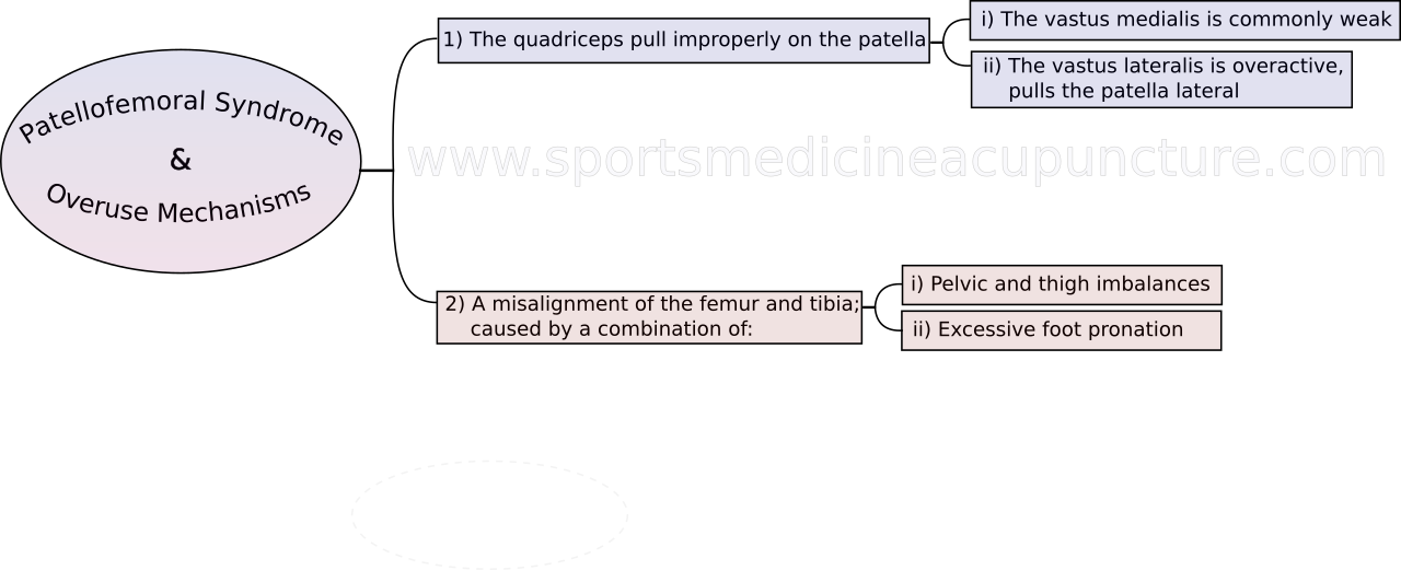 An Analysis of the Channel Imbalances Associated with Patellofemoral Syndrome | SPORTSMEDICINEACUPUNCTURE.COM